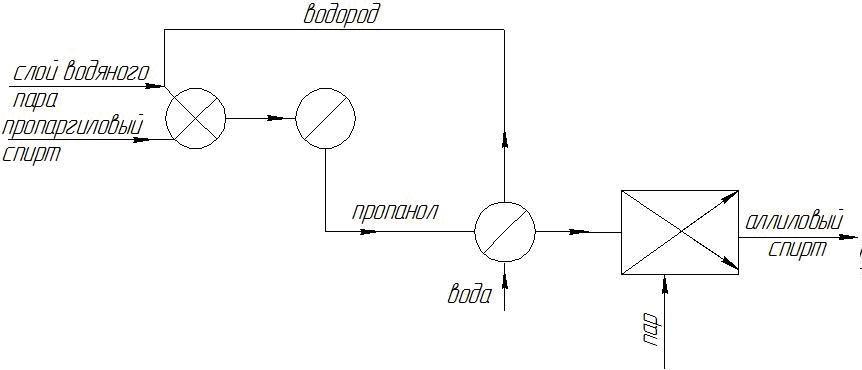 Операторная схема получения этанола методом прямой гидратацией этилена.  Спирты и фенолы тех схема.